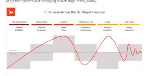 The B2B Trust Journey